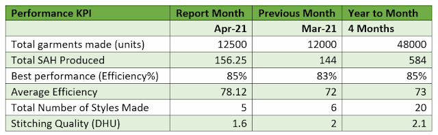 Employee performance report card monthly