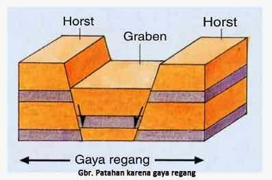 Gerak Tektonik Orogenesa Dan Epirogenesa Azanul Ahyan