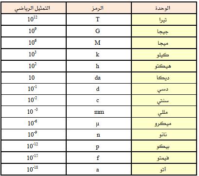 رموز وحدات القياس بالانجليزي 14