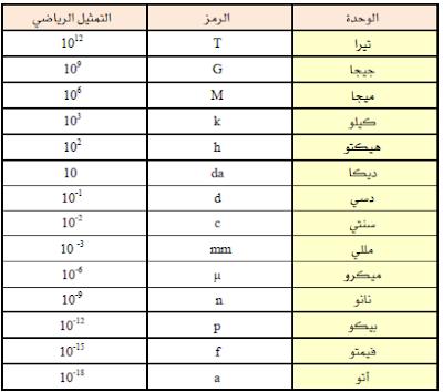 وحدات القياس المشتقة من المتر القياسي طبقا للنظام العشري