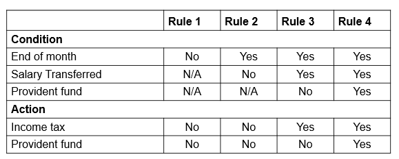 Black Box Testing Techniques Decision Table Testing