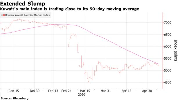 Middle East Stock News for Sunday, May 10, 2020 - Bloomberg