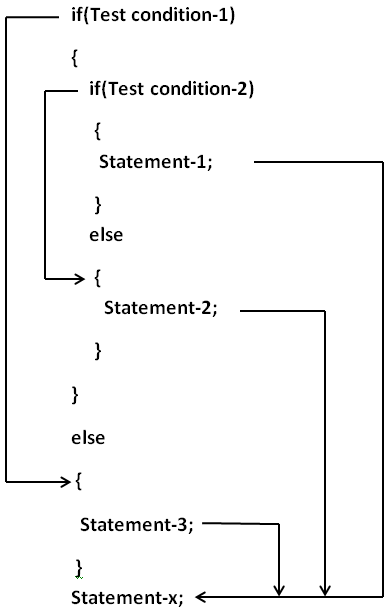 Nested If else Logical diagram in C