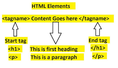 Html%2Belements