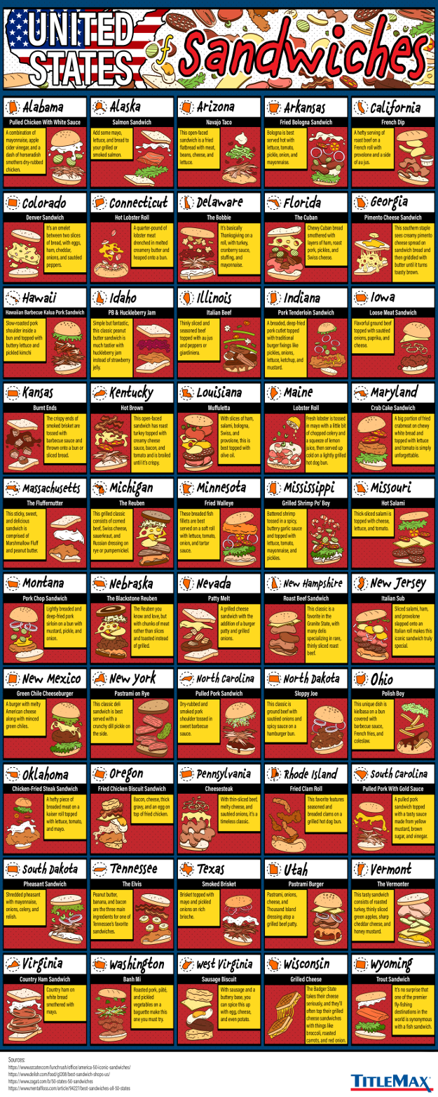 The United States of Sandwiches #infographic