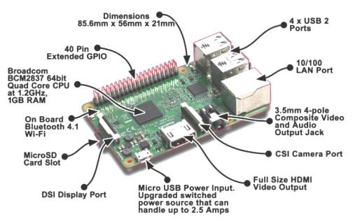 Bagian-bagian Raspberry Pi