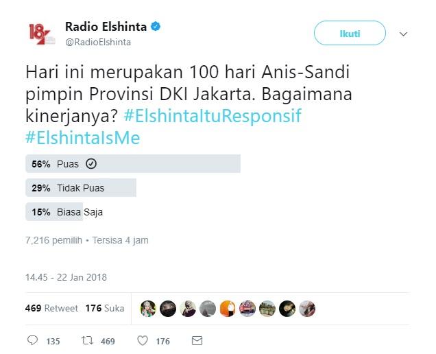 polling Elshinta 100 hari Anies- Sandi