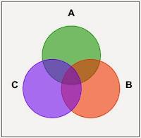 Pengertian, Teori, Konsep Dan Jenis Himpunan Matematika