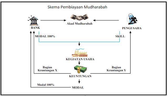Skema Pembiayaan Mudharabah