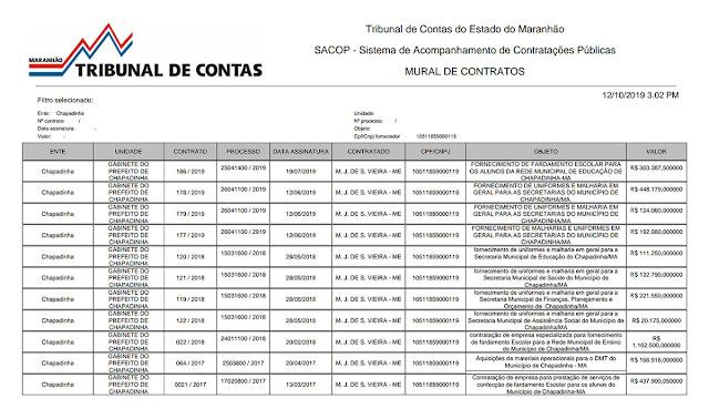 Contratos da Prefeitura de Chapadinha com a Malharia Rabisco