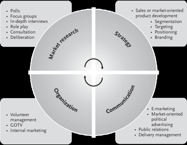Pengertian dan Strategi Komunikasi Pemasaran Politik