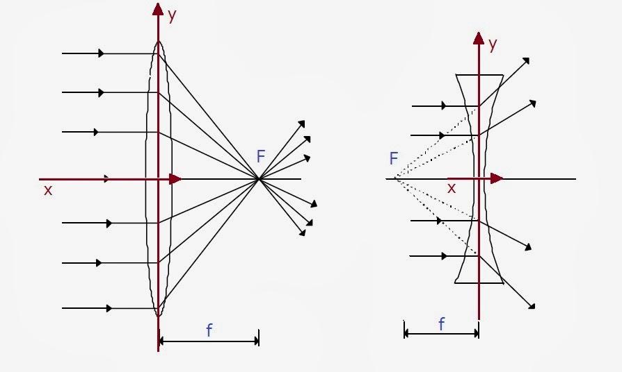 Esquema com eixos auxiliares para determinação de sinais em lentes. Foto   O Blog do Mestre  8823d320a5