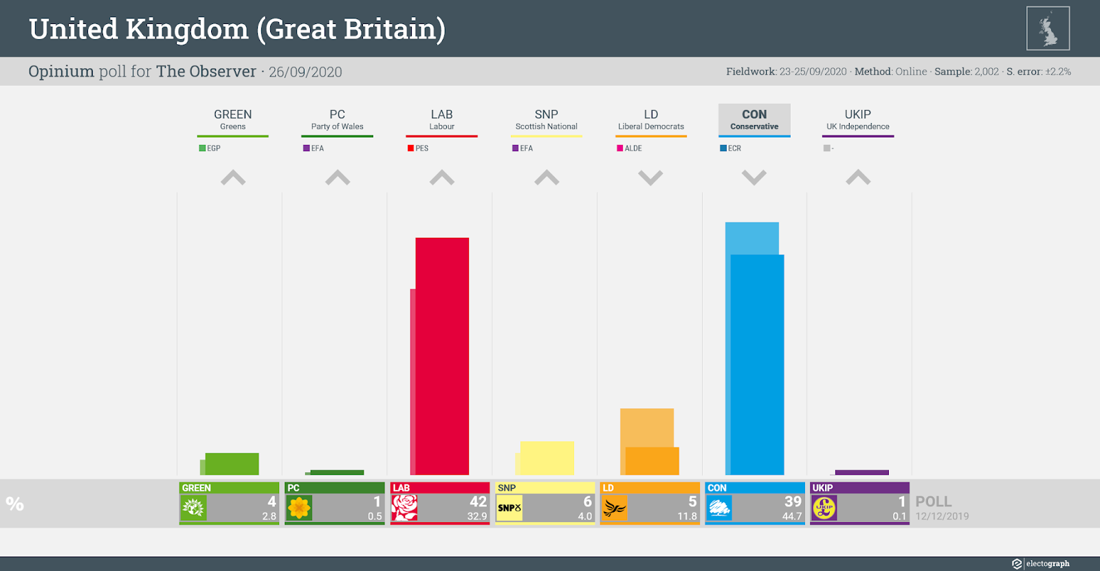 UNITED KINGDOM (GB): Opinium poll chart for The Observer, 26 September 2020