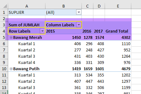 Compact Form Layout Pivot Table