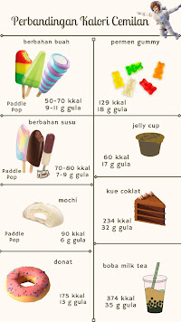 perbandingan kalori makanan ringan