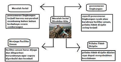 Diagram masalah sosial disekitar kita www.simplenews.me