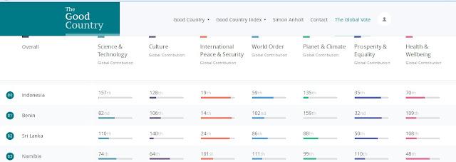 Peringkat Keilmuan Indonesia