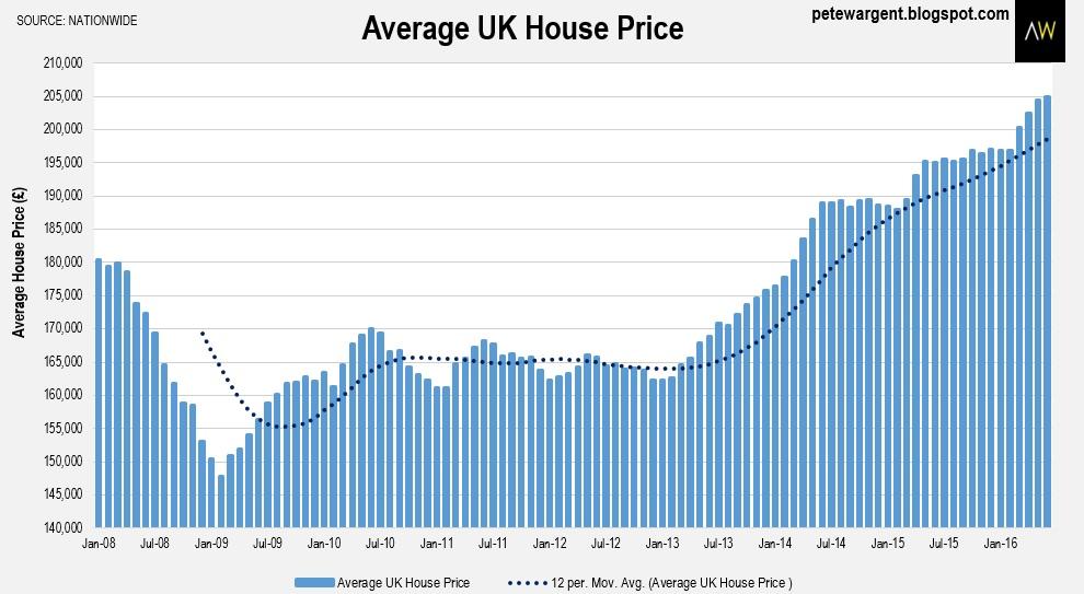 Pete Wargent Daily Blog Uk Housings Pre Brexit Surge