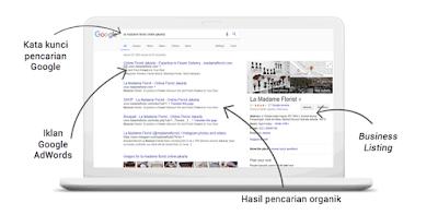 Bagaimana Mesin Pencari Menemukan Situs Web Anda