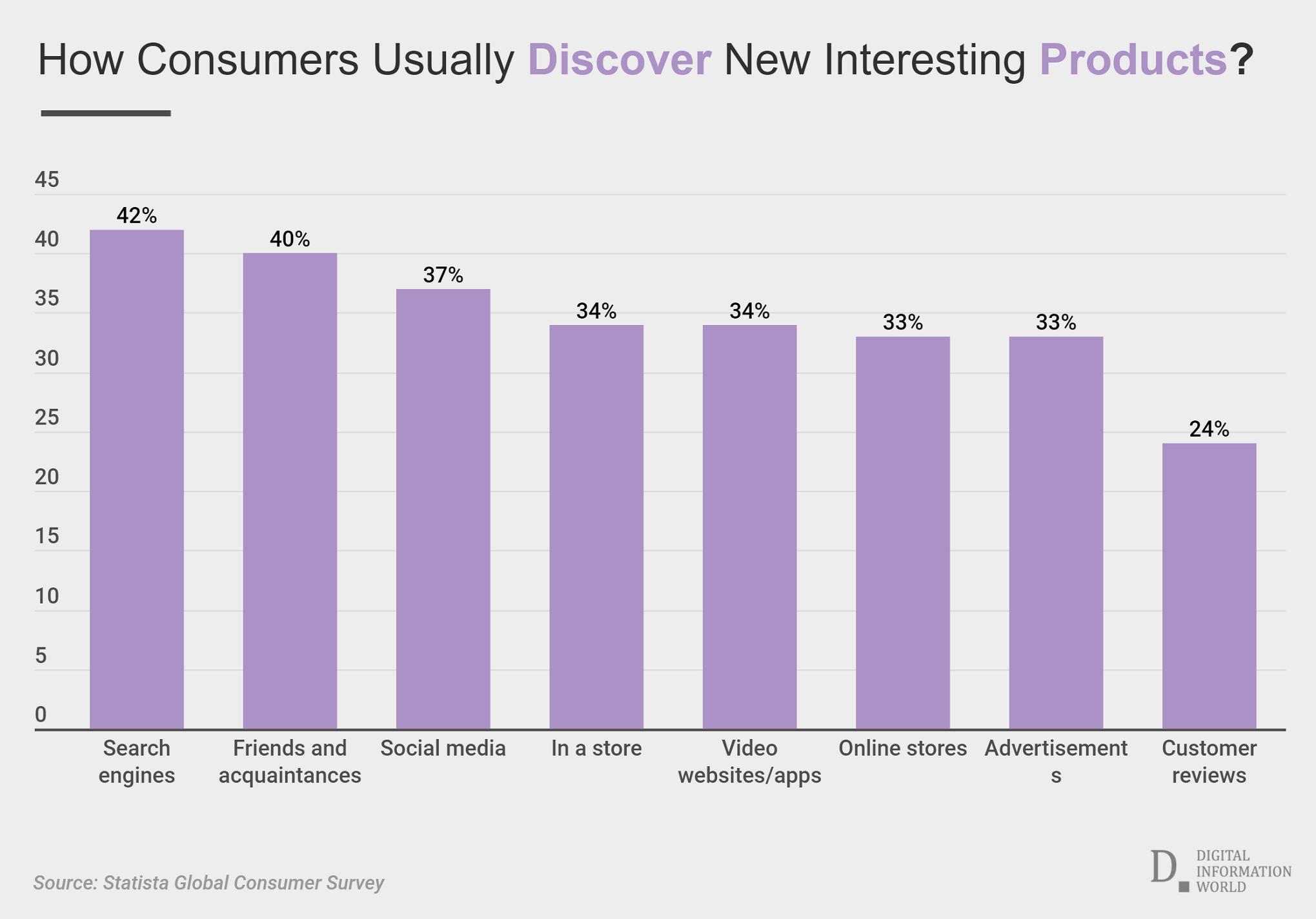 Study Delves Into What Inspires People to By or Consider Buying Products