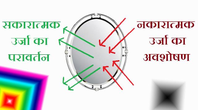 ghar-men-darpan-vibhinn-jagahon-ke-prabhaw-image