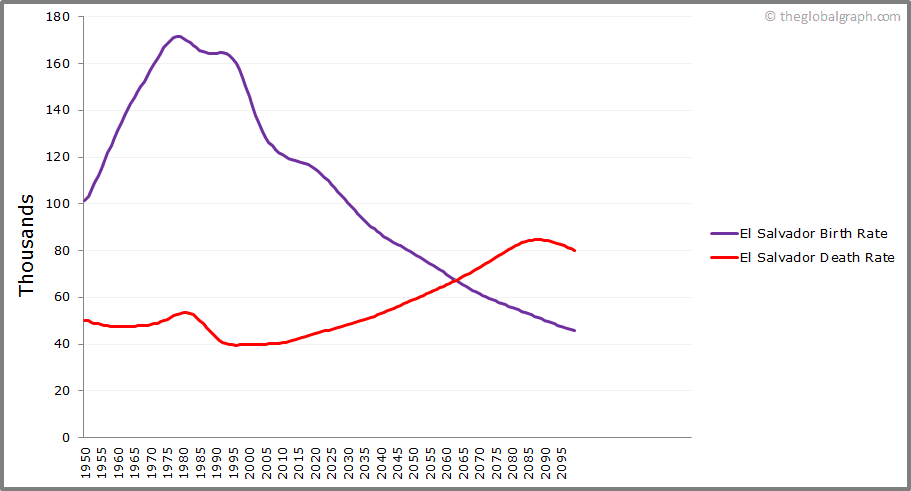 El Salvador  Birth and Death Rate