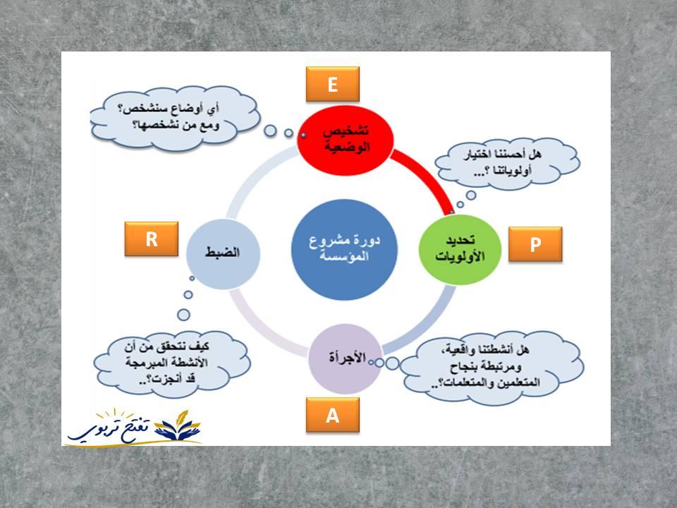 مشروع المؤسسة بمقاربة EPAR