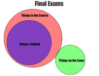 Examination Exam Quotes