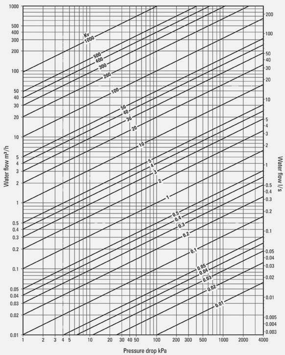 Water Kv Chart