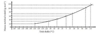 Titik Didih dan Massa Molekul Relatif dari Jenis-Jenis Isomer Senyawa Hidrokarbon Alkana, Alkena dan Alkuna