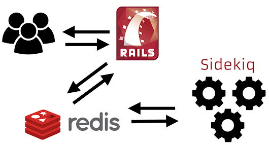 Install and Use Redis Server