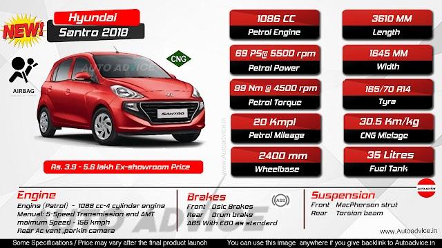 Hyundai Santro 2018 infographics
