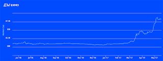 График роста альткоинов EXMO