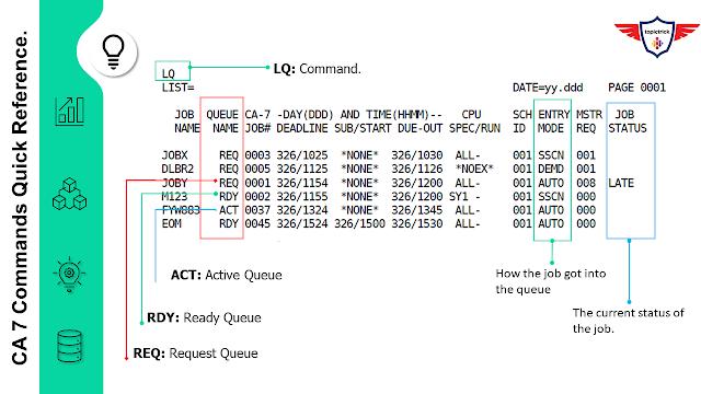 CA 7 Command Reference, CA7 command reference cheatsheet