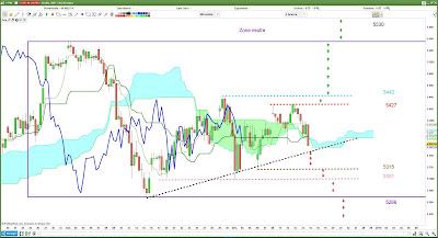 Plan de trade CAC40 [12/12/17]