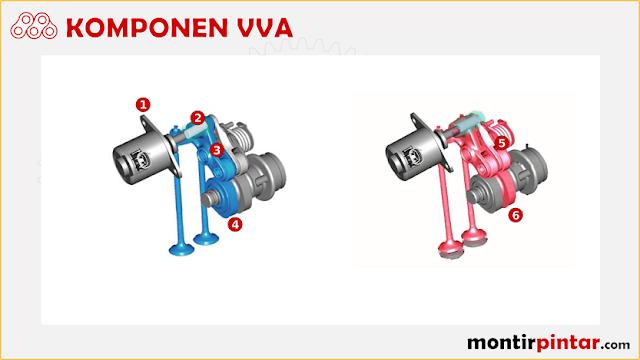 komponen variable valve actuation (VVA)