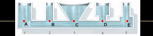 Berbagai bentuk bejana untuk menunjukkan tekanan sama besar pada kedalaman yang sama