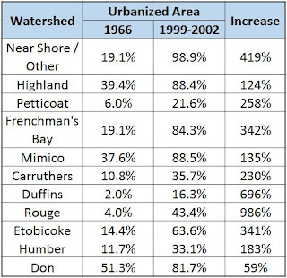 Urban Growth in TRCA watersheds and Flood Risk Influence on Urban Flooding