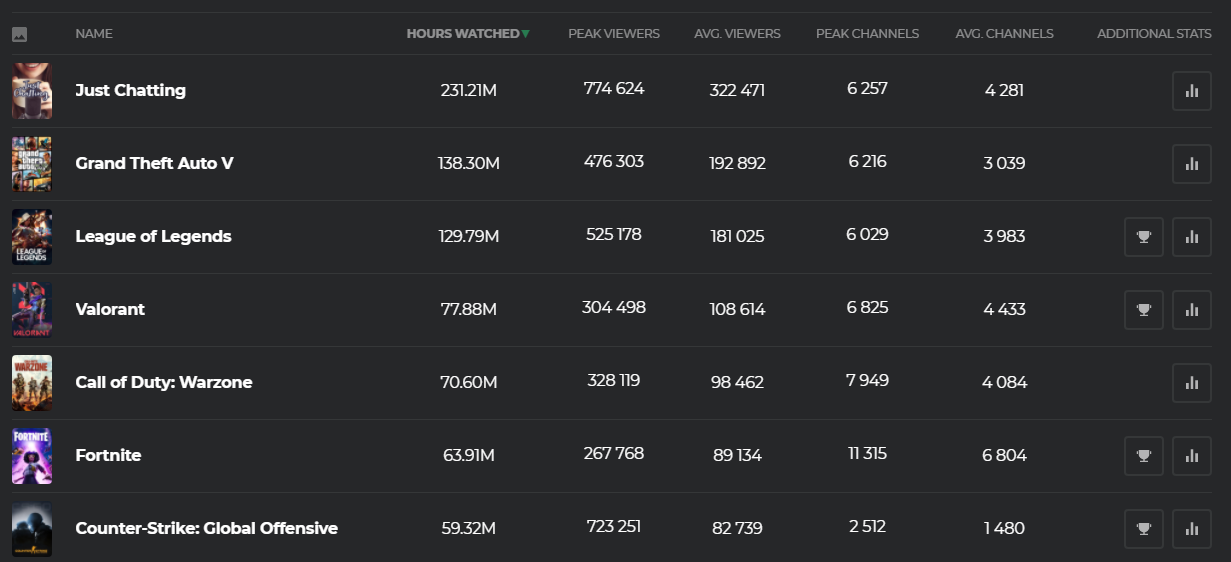 twitch game stats