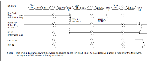 UART in PIC16F877A pic microcontroller with Proteus simulation