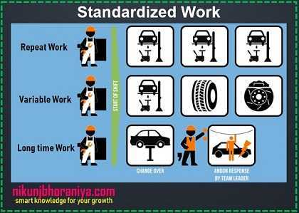 Standardized Work - Lean Tools | Lean Manufacturing