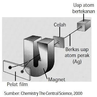Penguraian berkas uap atom perak (percobaan Stern-Gerlach)