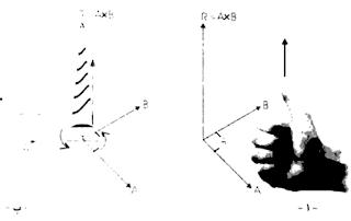 الفرق بين الضرب القياسي ( العددي ) والضرب الاتجاهي للمتجهات، خواص الضرب القياسي والاتجاهي في الفضاء، الضر القياسي والضرب الاتجاهي pdf، ضرب المتجهات، ضرب متجهات الوحدة، شرح دورس فيزياء ورياضيات، كيف تتم عملية الضرب القياسي والاتجاهي