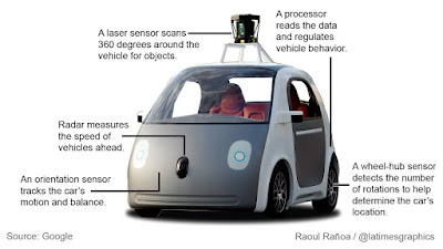 """google self drive car is on the backburner"""