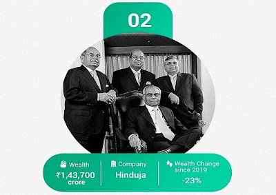 Second on the list is Hinduja Group Of their companies including IndusInd Bank, Gulf Oil, IOCL Business activities.