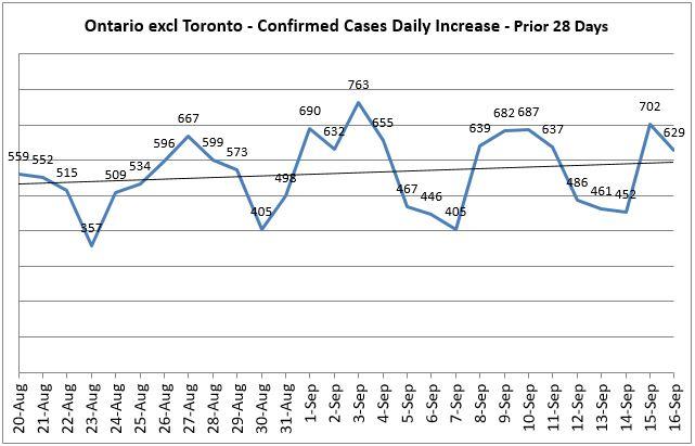 Ontario excl Toronto - Covid 19 Daily Increase - Prior 14 Days Trend