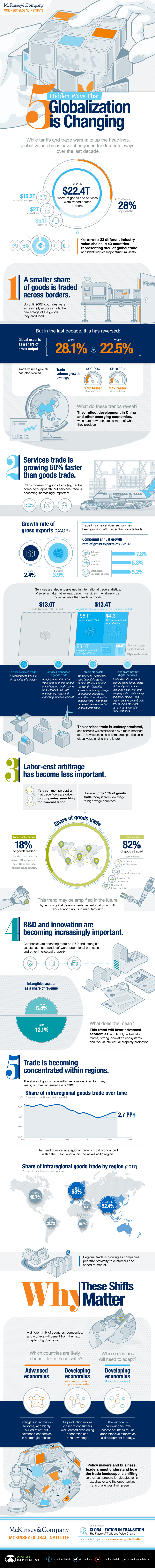 5 Hidden Ways That Globalization is Changing #infographic