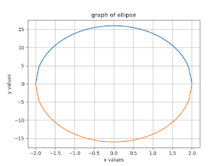 Plotting the graph of Parabola, Hyperbola and Ellipse function?