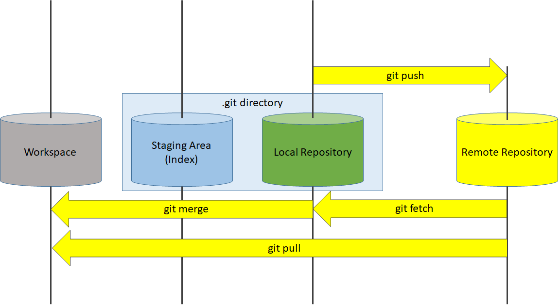 Remote Repository Commands Diagram