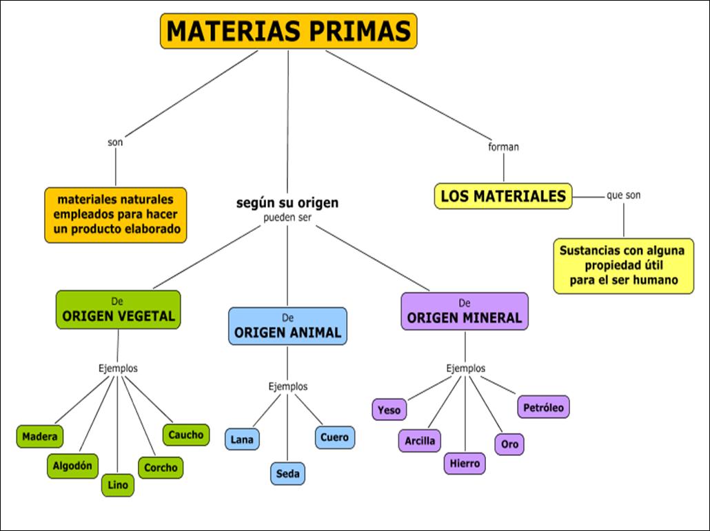 LAS MATERIAS PRIMAS Y LOS MATERIALES
